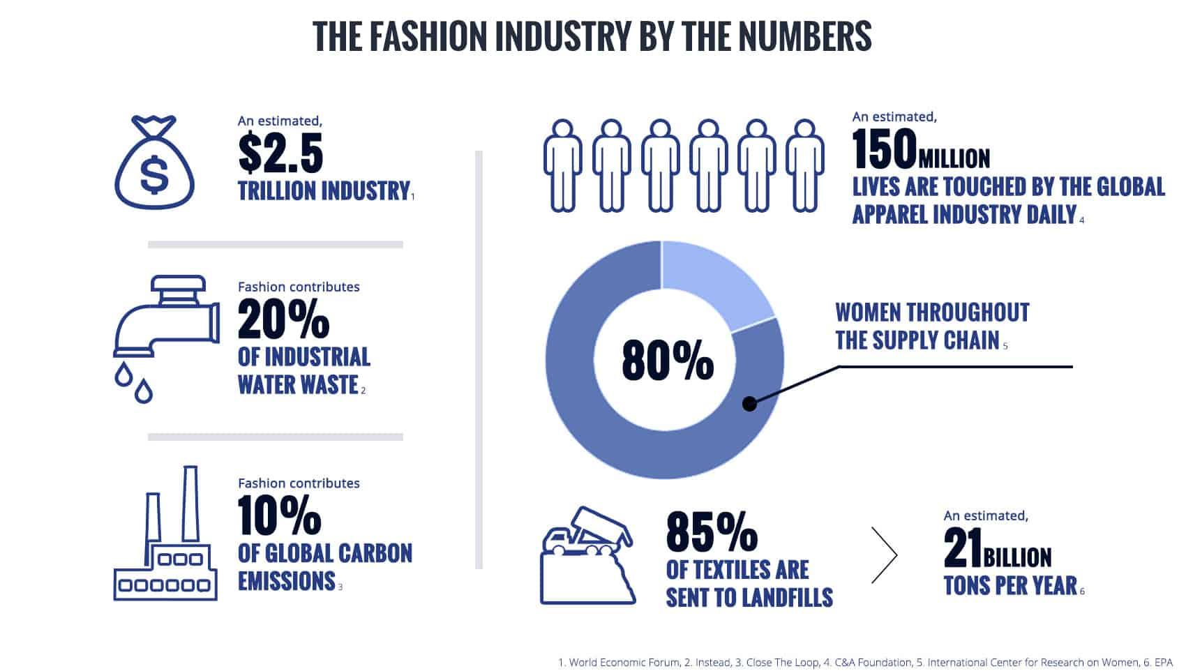 Image per the Fair Fashion Center