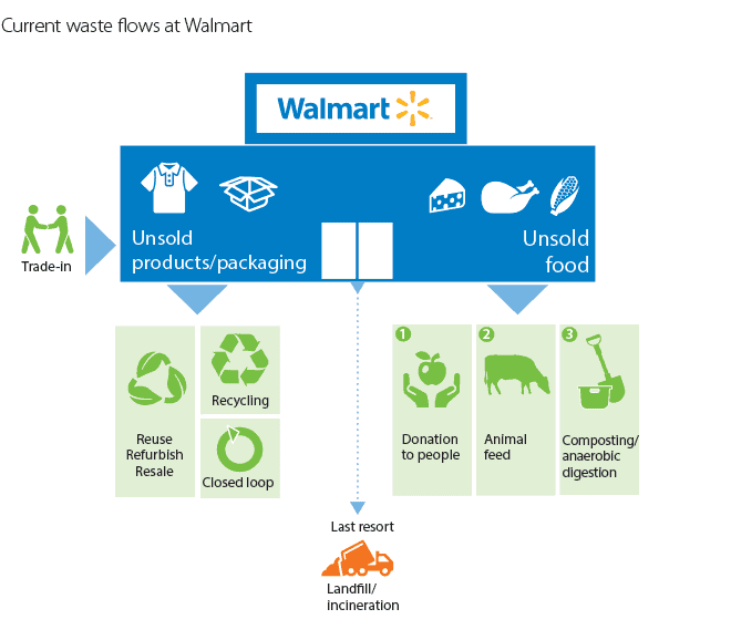 How The Zero Waste Movement Is Changing The Market Via Innovation And Inspiration Image by Walmart #zerowastemovement #sustainablejungle