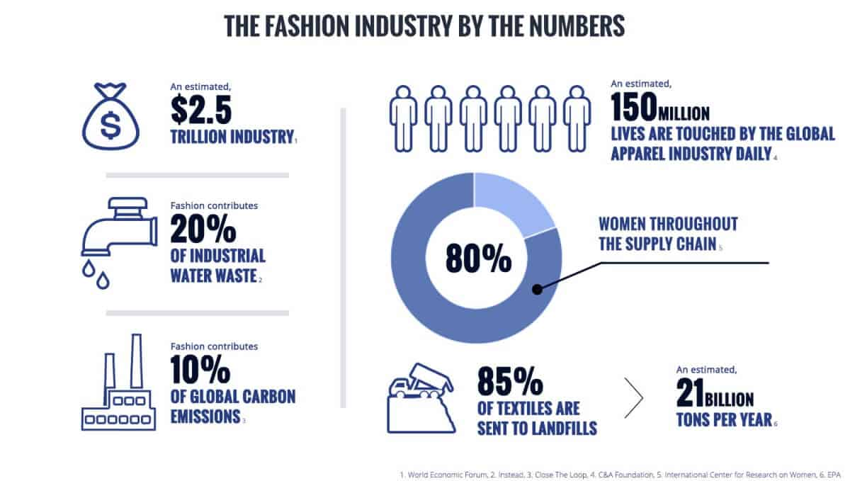 What exactly is sustainable and ethical fashion? Image by the Fashion Fashion Center #sustainablefashion #ethicalfashion