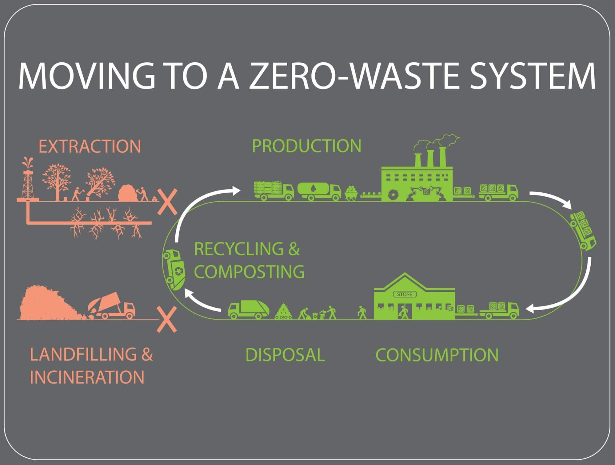 What is Zero Waste? Image Credit U.S. Public Interest Research Group #Zerowaste