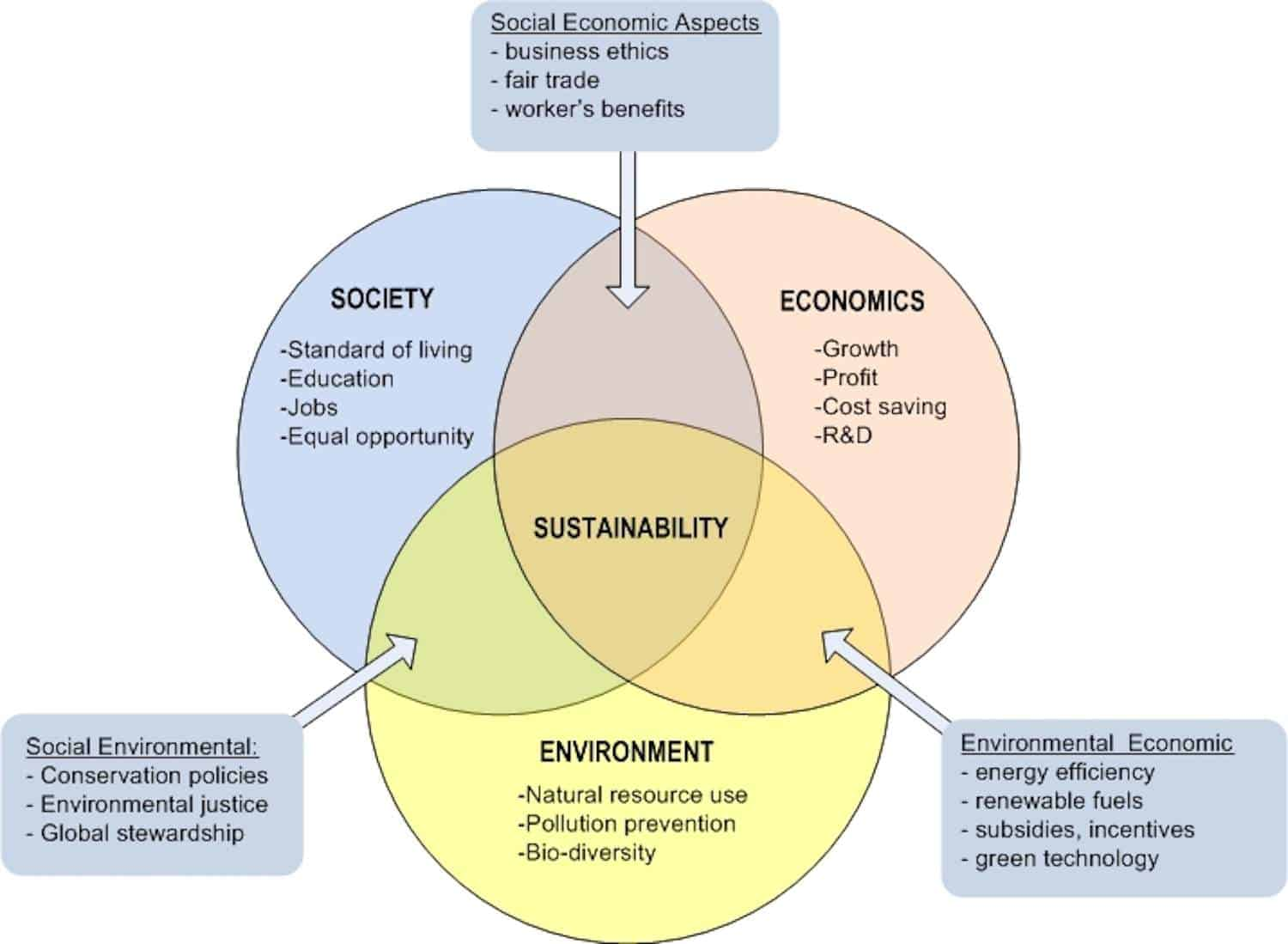 What is Sustainable Living? Image Credit Penn State University #sustainableliving