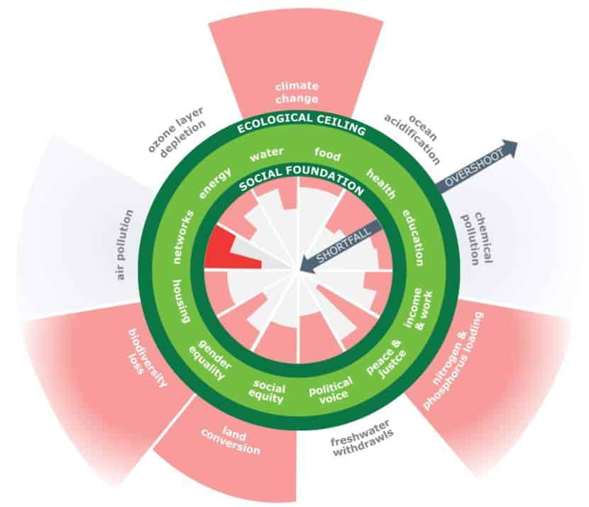 What is Sustainable Living #sustainableliving Doughnut economics - Image by Kate Raworth