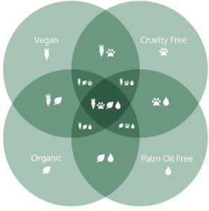 Organic vs Natural Beauty (Venn) #organic #natural #organicandnatural